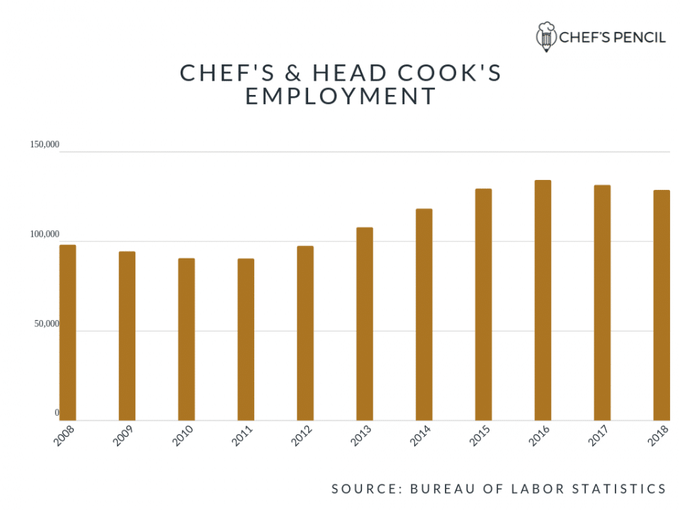 Number of chefs and head cooks in the US in 2018