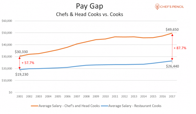 Personal Chef Rates | Career Trend