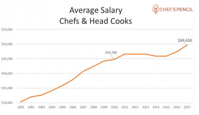 How much does a chef earn in the US?