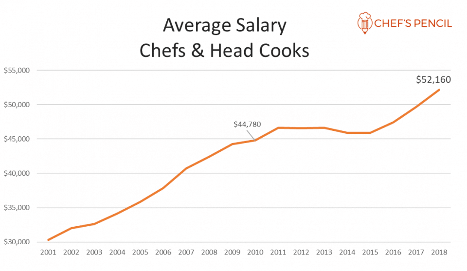Average salary for a chef in the US in 2019