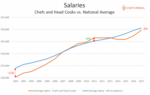Chef Wages vs Average National Wage