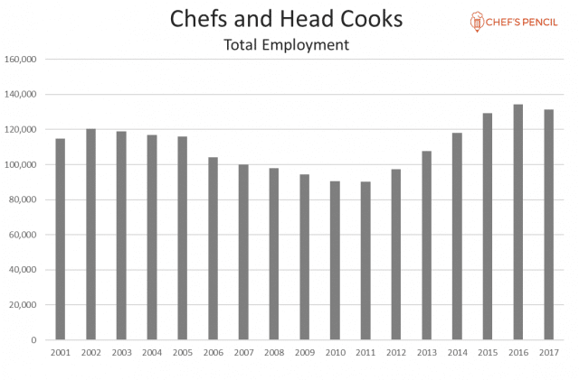 The Average Chef Salary In The Us Has Increased To An All