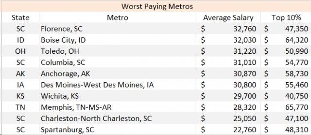 Worst Paying Metros for Chefs